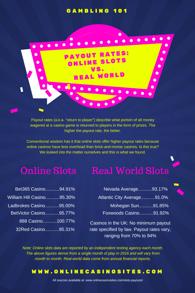 online casino highest payout rate