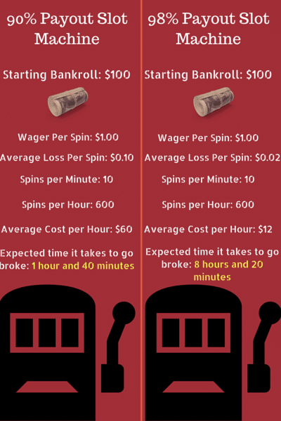 slot payouts graphic